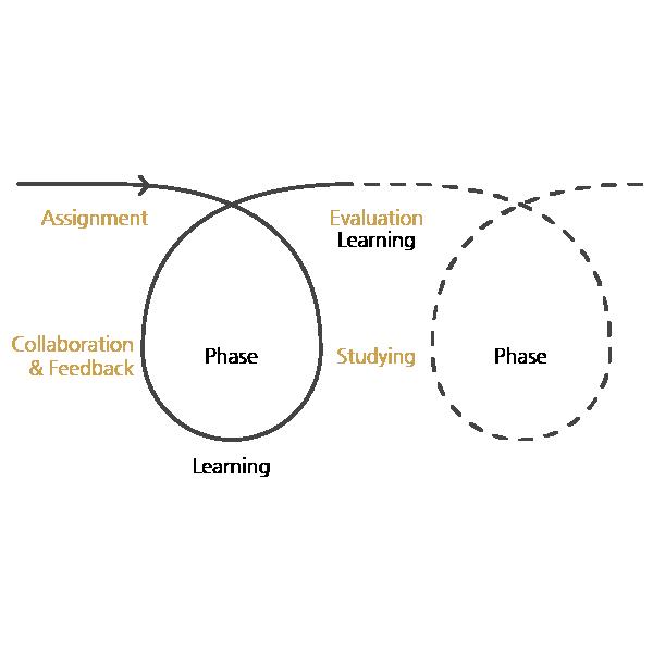 Collaborative Problem-Solving